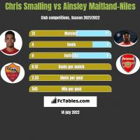 Chris Smalling vs Ainsley Maitland-Niles h2h player stats