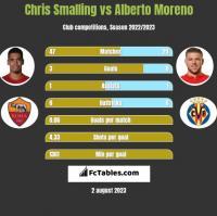 Chris Smalling vs Alberto Moreno h2h player stats
