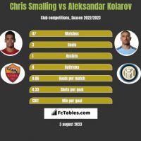 Chris Smalling vs Aleksandar Kolarov h2h player stats