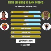 Chris Smalling vs Alex Pearce h2h player stats