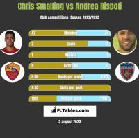 Chris Smalling vs Andrea Rispoli h2h player stats