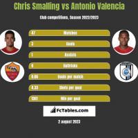 Chris Smalling vs Antonio Valencia h2h player stats