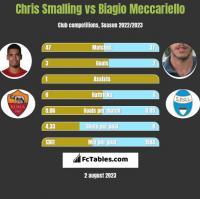 Chris Smalling vs Biagio Meccariello h2h player stats