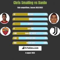 Chris Smalling vs Danilo h2h player stats