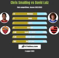 Chris Smalling vs David Luiz h2h player stats