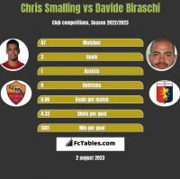 Chris Smalling vs Davide Biraschi h2h player stats