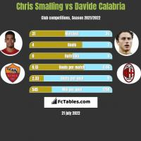Chris Smalling vs Davide Calabria h2h player stats