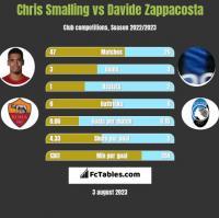Chris Smalling vs Davide Zappacosta h2h player stats