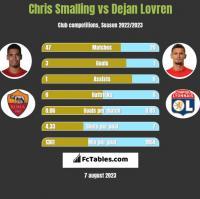 Chris Smalling vs Dejan Lovren h2h player stats