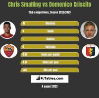 Chris Smalling vs Domenico Criscito h2h player stats
