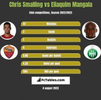 Chris Smalling vs Eliaquim Mangala h2h player stats