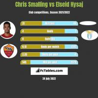 Chris Smalling vs Elseid Hysaj h2h player stats