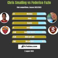 Chris Smalling vs Federico Fazio h2h player stats