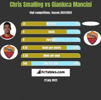 Chris Smalling vs Gianluca Mancini h2h player stats