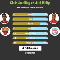 Chris Smalling vs Joel Matip h2h player stats
