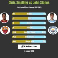Chris Smalling vs John Stones h2h player stats