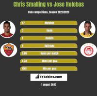 Chris Smalling vs Jose Holebas h2h player stats