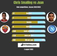 Chris Smalling vs Juan h2h player stats