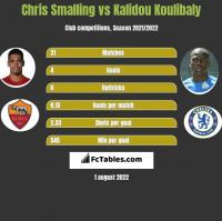 Chris Smalling vs Kalidou Koulibaly h2h player stats