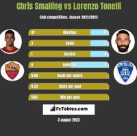 Chris Smalling vs Lorenzo Tonelli h2h player stats