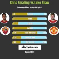 Chris Smalling vs Luke Shaw h2h player stats