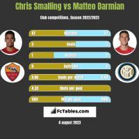 Chris Smalling vs Matteo Darmian h2h player stats