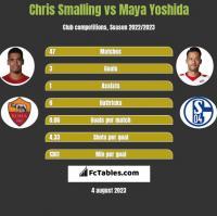 Chris Smalling vs Maya Yoshida h2h player stats