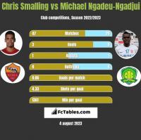 Chris Smalling vs Michael Ngadeu-Ngadjui h2h player stats