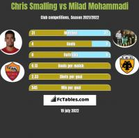 Chris Smalling vs Milad Mohammadi h2h player stats