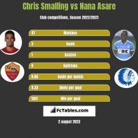 Chris Smalling vs Nana Asare h2h player stats
