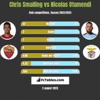 Chris Smalling vs Nicolas Otamendi h2h player stats