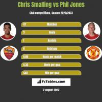 Chris Smalling vs Phil Jones h2h player stats