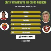 Chris Smalling vs Riccardo Gagliolo h2h player stats