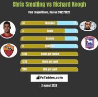 Chris Smalling vs Richard Keogh h2h player stats