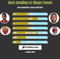 Chris Smalling vs Fikayo Tomori h2h player stats