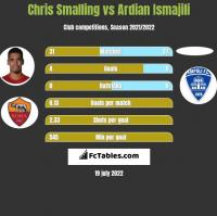 Chris Smalling vs Ardian Ismajili h2h player stats