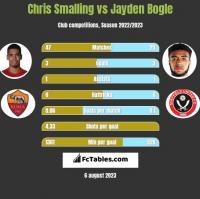 Chris Smalling vs Jayden Bogle h2h player stats