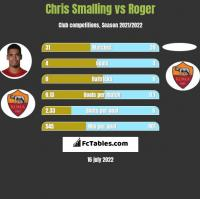 Chris Smalling vs Roger h2h player stats