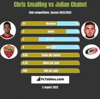 Chris Smalling vs Julian Chabot h2h player stats