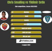 Chris Smalling vs Yildimir Cetin h2h player stats