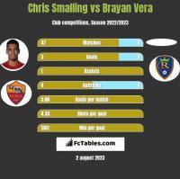 Chris Smalling vs Brayan Vera h2h player stats