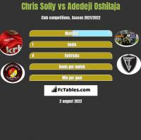 Chris Solly vs Adedeji Oshilaja h2h player stats