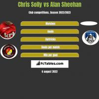 Chris Solly vs Alan Sheehan h2h player stats