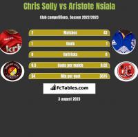 Chris Solly vs Aristote Nsiala h2h player stats