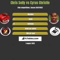 Chris Solly vs Cyrus Christie h2h player stats