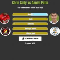 Chris Solly vs Daniel Potts h2h player stats