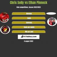 Chris Solly vs Ethan Pinnock h2h player stats