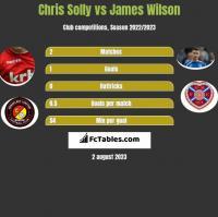 Chris Solly vs James Wilson h2h player stats