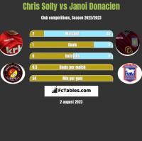 Chris Solly vs Janoi Donacien h2h player stats