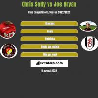 Chris Solly vs Joe Bryan h2h player stats